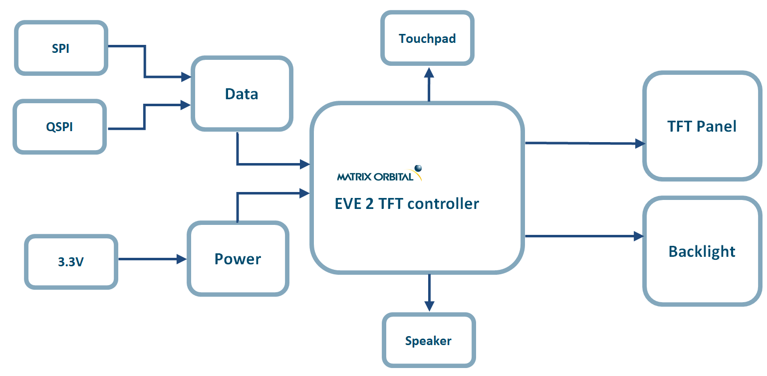 EVE Module Block DIagram