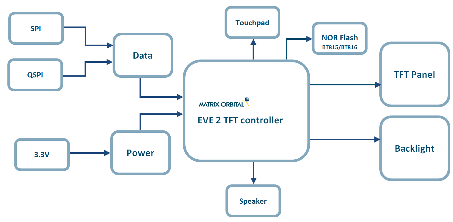 Eve Module Block Diagram